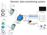 remote data monitoring system