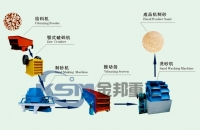 Sand Making Production Line/Artificial Sand Making Machine/Sand Making Machinery
