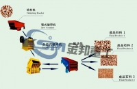 Stone Making Production Line/Stone Crusher Manufacturer/Limestone Crusher